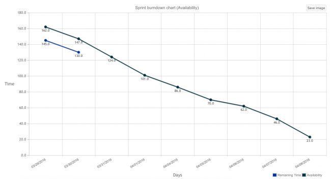 Remaining time vs Availability